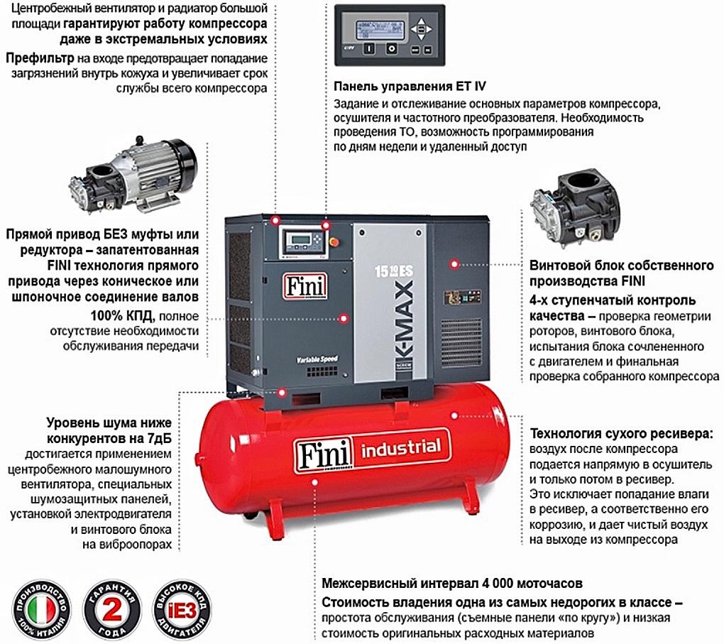 Преимущества компрессоров FINI K-Max