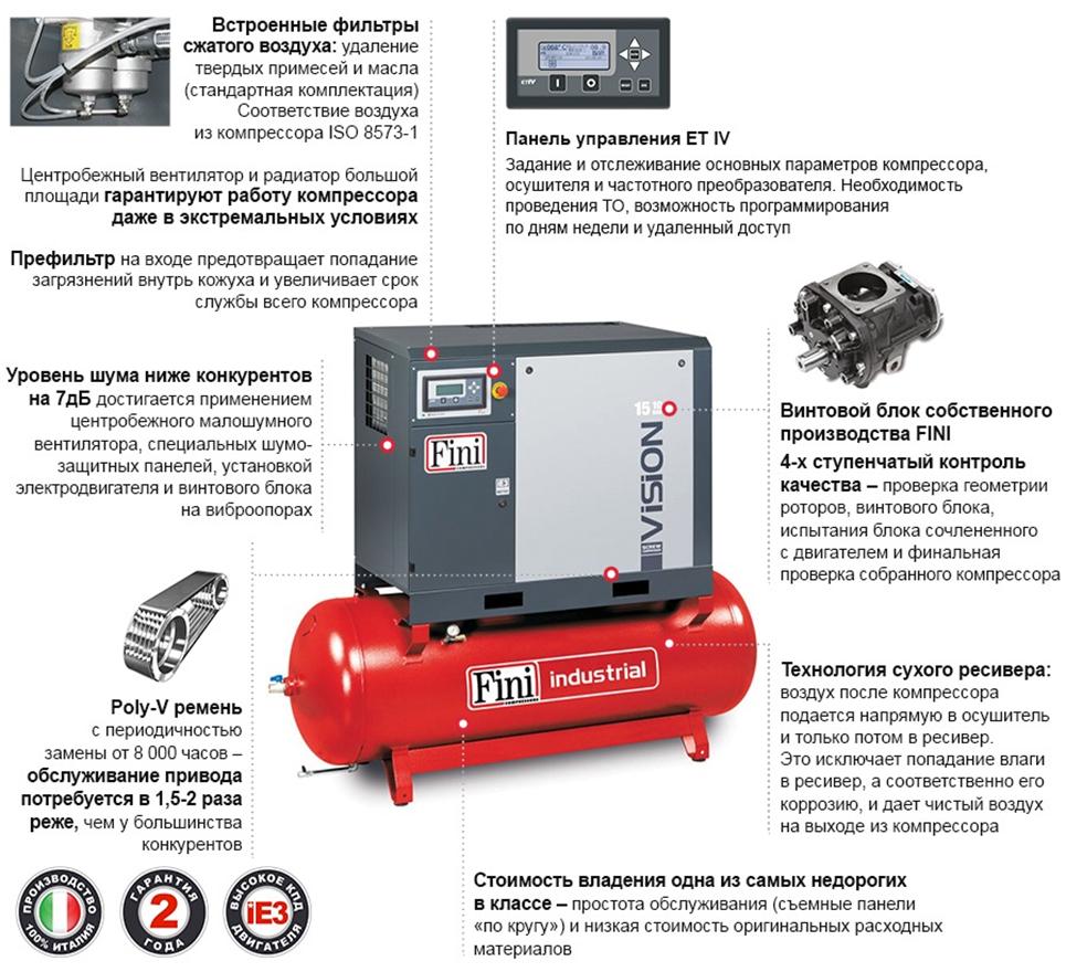 Преимущества компрессоров FINI Vision