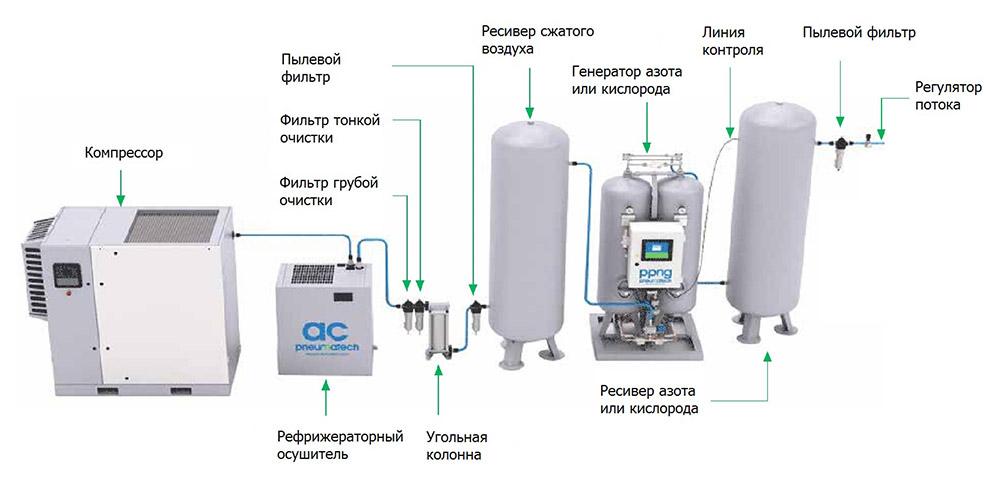 Система генерации газа