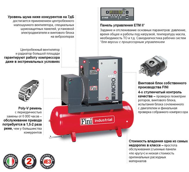 Преимущества компрессоров FINI Micro